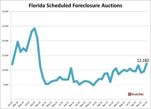 South Florida foreclosures top nation in January, RealtyTrac says