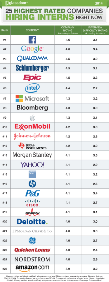 The top 25 companies for internships that are also hiring interns in 2014, according to a new analysis by career site Glassdoor.
