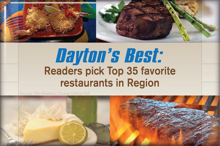 Dayton's Best Restaurant poll featured 35 of the top restaurants from around the region and gave readers the chance to vote for their favorite and gave the eateries a chance to show off a loyal fan base and the power of social media marketing. More than 9,100 votes were cast during the eight days of the competition. Congrats to all 35 of the restaurants.
