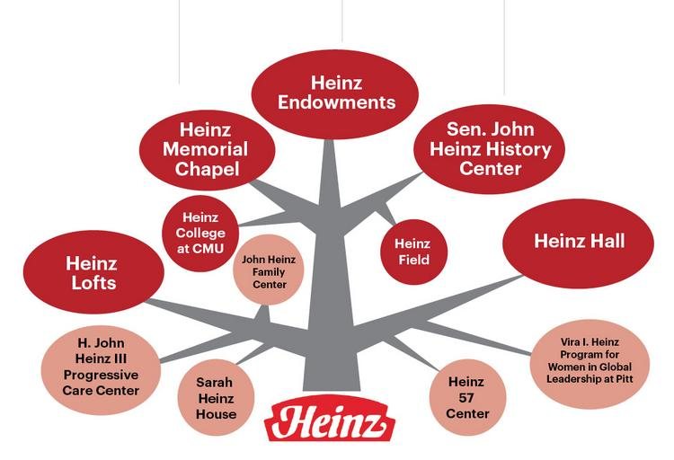 Name Recognition: A look at some of the ways the H.J. Heinz Co. touches Pittsburgh.