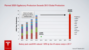 What the Gigafactory could potentially produce, according to Tesla Motors.