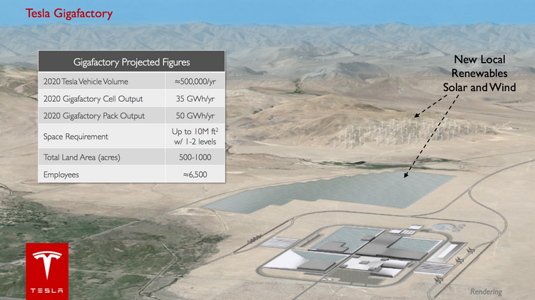 A proposal for the Tesla Gigafactory that includes both solar and wind energy.
