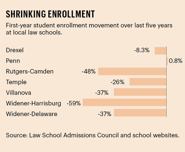 Local law school enrollment drops by over 30 percent