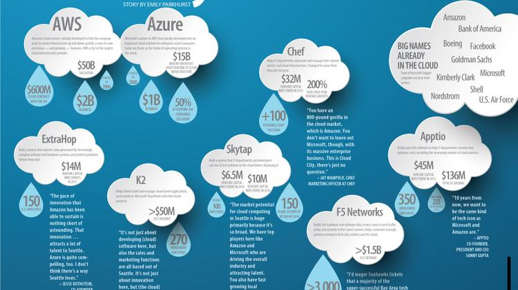 """""""The cloud"""" is made up of millions of servers in data centers all over the world. Those servers handle the processing and storage of enormous amounts of data and applications, and customers pay for what they use rather than buying the hardware and software and hosting it themselves.  For a full version of the graphic, click here."""