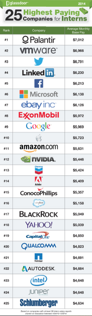 A full breakdown of Glassdoor's top 25 companies for intern pay.