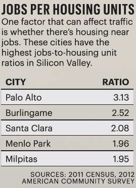 A breakdown of the Silicon Valley cities with the biggest disconnect between number of jobs and number of housing units, according to a Business Journal analysis of 2012 census data. Cities with a higher concentration of jobs than housing can lead to more competition (and higher prices) for scare housing, plus more inbound traffic for daily commuters who live elsewhere.