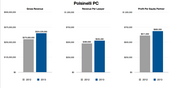"""Polsinelli  Polsinelli PC, which has continued to be one of the area's fastest-growing law firms, showed a 17 percent jump in revenue in 2013.  Unlike other local firms, Polsinelli's fiscal year ends in October. CEO Russ Welsh said at the time that he was most pleased with the firm's growth in terms of people. The total number of lawyers at the firm grew by 7 percent, meaning revenue growth outpaced head count growth, he said.   """"It's an important metric that we look at, and it shows that productivity was up overall for our firm and our lawyers,"""" Welsh said.  Revenue per lawyer also grew significantly; it was up by about 10 percent in 2013. Profits per partner also increased by about 12 percent.   Consolidation in the health care provider market as well as regulatory changes included in the Affordable Care Act helped bolster the firm's health care practice last year, Welsh said.  But also on the rebound are its real estate finance and transactional real estate practice areas.  """"Our firm had a tremendous amount of practice in real estate finance before the recession, and then the credit crunch kind of balled things up,"""" Welsh said. """"But that's really starting to come back, so we are actively hiring in that area."""""""