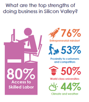 Despite a consistent drumbeat of Silicon Valley tech employers who say that recruiting talent is a top local business challenge, 80 percent of CEOs surveyed still cite the region's talent pool as its top draw.