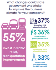 Transportation also reigns supreme at the state level; more than half of CEOs surveyed by the Silicon Valley Leadership Group say transit is a top California business priority.