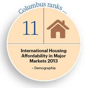 International Housing Affordability in Major Markets 2013 Click here for the website.