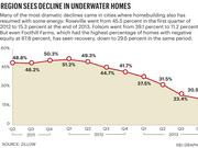 Many of the most dramatic declines came in cities where homebuilding also has resumed with some energy. Roseville went from 45.5 percent in the first quarter of 2012 to 15.3 percent at the end of 2013. Foslom went from 39.1 percent to 11.2 percent. But even Foothill Farms, which had the highest percentage of homes with negative equity at 67.8 percent, has seen recovery, down to 29.6 percent in the same period.