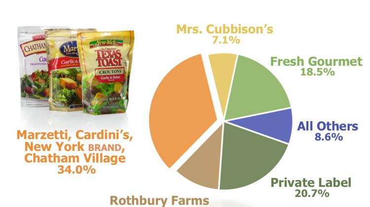 Croutons Lancaster Colony products: Marzetti, Chatham Village, New York, Cardini's 34 percent Competitor: Private label 20.7 percent