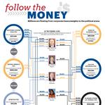 Follow the Money: Millions flowing from Alabama political action committees