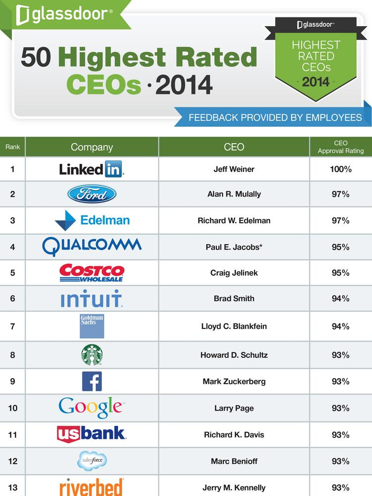 Employee rating company Glassdoor released its annual list of the highest rated CEOs, and retail companies from the Puget Sound region fared well.