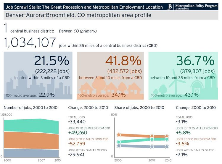 A chart included in the Brookings job sprawl report shows statistics for metro Denver. For a blowup of the chart, use the link at the end of the article.