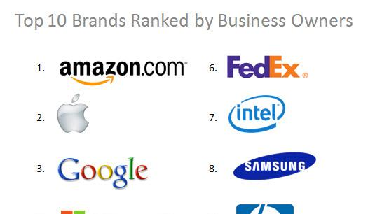 American Brand Excellence Awards Top 10: Amazon is now the top business brand in the United States, in the eyes of people who run small- and medium-sized companies. The annual survey of more than 1,600 business owners is conducted by The Business Journals.