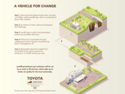 Here's a look at how the system will work to power Toyota's plant using a landfill.