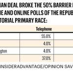 New polls give Deal huge lead in GOP primary
