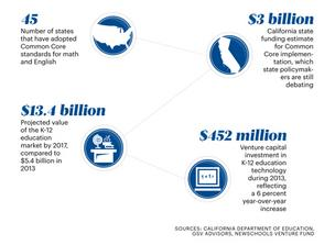 An overview of the billions of dollars associated with Common Core education reform.