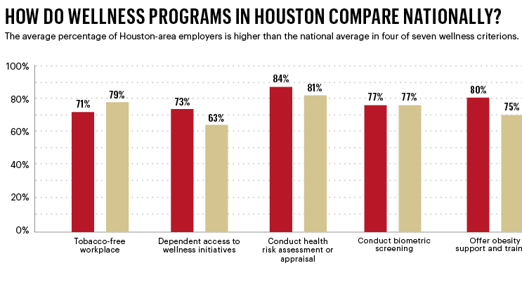 Comparing wellness programs in Houston to their counterparts around the country.