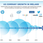 With tax reform looming, Ireland seeks Silicon Valley startups to join Apple, Google, Facebook