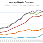 South Florida has second-highest foreclosure rate in Q1, RealtyTrac says
