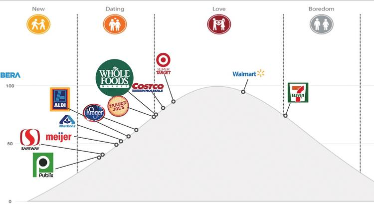 "The relationship millennials have with grocery store chains. ""Divorce"" is to the right of the far-right line, but no companies are listed in that category."