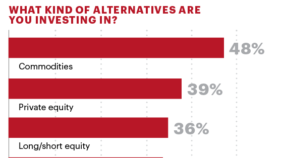 The majority of high net worth investors between the ages of 40 and 65 who are already investing in alternatives say commodities are where their money is at, according to MainStay Investments' Investing Outside the Box study.
