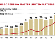 The number of publicly traded energy MLPs has grown substantially over the last 15 years. Including general partners, there were 120 MLPs with a market cap of roughly $650 billion at the end of 2013, according to Salient Partners.