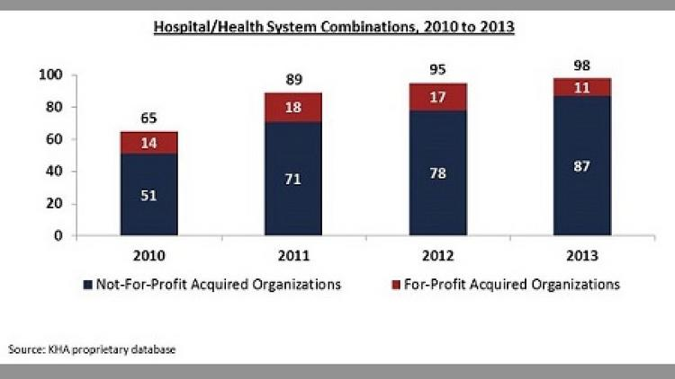 Hospital mergers through the years