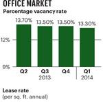 Improvement continues in Denver's commercial real estate market
