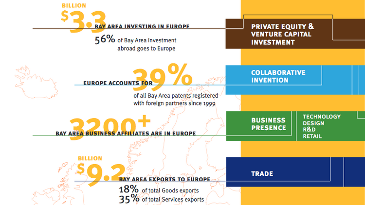 A snapshot of economic ties between Silicon Valley and Europe, as calculated by the Bay Area Council Economic Institute.