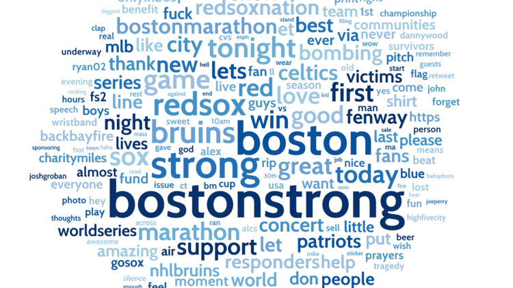 A word cloud showing the most popular terms associated with #BostonStrong.