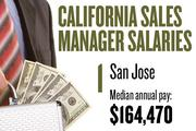 No. 1. San Jose, with a median annual salary of $164,470 for sales managers. For all professions, the metropolitan area ranks No. 1, with median annual pay of $53,470.