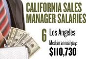 No. 6. Los Angeles, with a median annual salary of $110,730 for sales managers. For all professions, the metropolitan area ranks No. 9, with median annual pay of $37,740.
