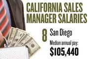 No. 8. San Diego, with a median annual salary of $105,440 for sales managers. For all professions, the metropolitan area ranks No. 7, with median annual pay of $38,390.