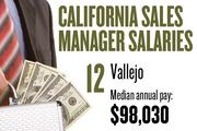 No. 12. Vallejo, with a median annual salary of $98,030 for sales managers. For all professions, the metropolitan area ranks No. 8, with median annual pay of $38,380.