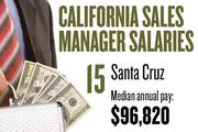 No. 15. Santa Cruz, with a median annual salary of $96,820 for sales managers. For all professions, the metropolitan area ranks No. 12, with median annual pay of $36,910.