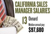 No. 13. Oxnard, with a median annual salary of $97,680 for sales managers. For all professions, the metropolitan area ranks No. 11, with median annual pay of $36,930.