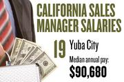 No. 19. Yuba City, with a median annual salary of $90,680 for sales managers. For all professions, the metropolitan area ranks No. 17, with median annual pay of $33,600.