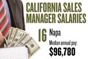 No. 16. Napa, with a median annual salary of $96,780 for sales managers. For all professions, the metropolitan area ranks No. 10, with median annual pay of $37,000.