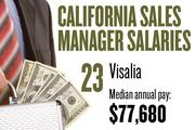 No. 23. Visalia, with a median annual salary of $77,680 for sales managers. For all professions, the metropolitan area ranks No. 28, with median annual pay of $27,720.