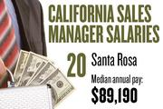 No. 20. Santa Rosa, with a median annual salary of $89,190 for sales managers. For all professions, the metropolitan area ranks No. 5, with median annual pay of $38,700.