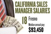 No. 18. Fresno, with a median annual salary of $93,450 for sales managers. For all professions, the metropolitan area ranks No. 25, with median annual pay of $30,650.
