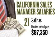 No. 21. Salinas, with a median annual salary of $87,350 for sales managers. For all professions, the metropolitan area ranks No. 24, with median annual pay of $30,860.