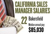 No. 22. Bakersfield, with a median annual salary of $85,030 for sales managers. For all professions, the metropolitan area ranks No. 19, with median annual pay of $33,360.