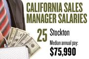 No. 25. Stockton, with a median annual salary of $75,990 for sales managers. For all professions, the metropolitan area ranks No. 15, with median annual pay of $35,080.
