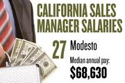 No. 27. Modesto, with a median annual salary of $68,630 for sales managers. For all professions, the metropolitan area ranks No. 20, with median annual pay of $33,300.