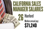 No. 26. Hanford, with a median annual salary of $71,240 for sales managers. For all professions, the metropolitan area ranks No. 14, with median annual pay of $35,820.