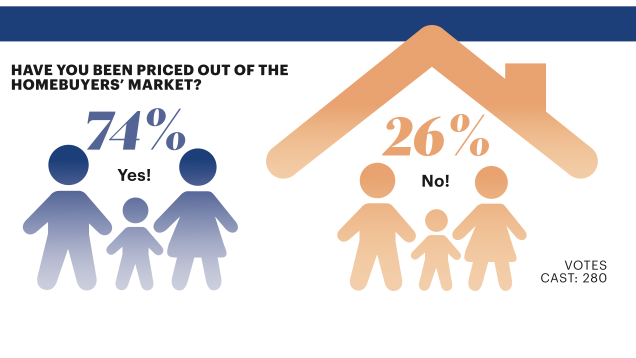 A whopping 74 percent of readers said they've been priced out of the homebuyers' market.
